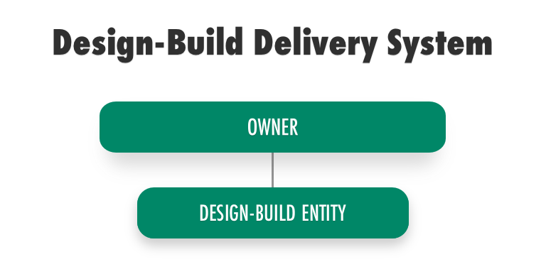 Design Build Delivery System